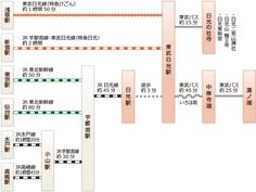 電車でのアクセス How to get to Nikko by train