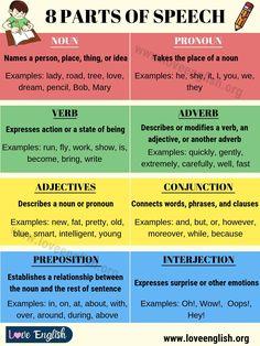 Parts of Speech: 8 Parts of Speech with Example Sentences - Love English Pronoun Examples Sentences, Grammar Sentences, Verb Examples, Grammar And Vocabulary, English Vocabulary, Speech Writing Tips, Creative Writing Essays, Essay Writing Skills, Part Of Speech Grammar