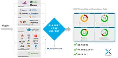 Flexera Adds Big Automation Boost to Open Source Software Scanning Compliance and Protection Bill Of Materials, Consumer Technology, Dashboards, Open Source, Vulnerability, Insight, Coding, Ads