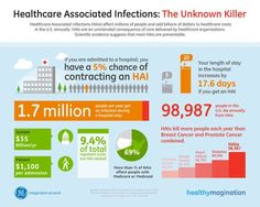 Healthcare associated infections. Did you know - risk of infection is almost ZERO when someone is cared for at home?