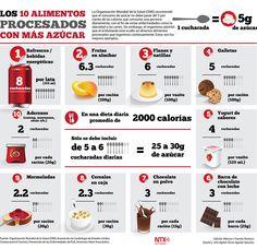 Cuanta Azúcar?  Info alimentosprocesados
