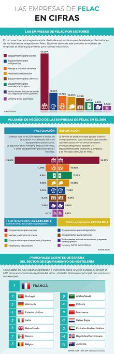 Las ventas de las empresas españolas de equipamiento siguen en aumento.