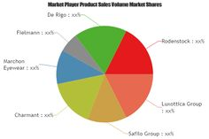 Key Findings of the Prescription Sunglasses Market- Qualitative Analysis Reveals explosive growth by 2023