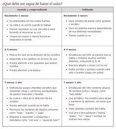 14 Ideas De Hitos Del Desarrollo Hitos Del Desarrollo Estimulación Temprana Desarrollo Infantil