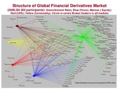 4  Structure of Global Financial Derivatives Market  (2009,Q4 202 participants): Green(Interest Rate), Blue (Forex), Maroon ...