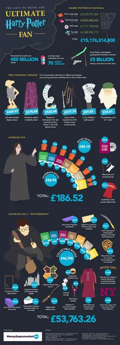 The Cost Of Being The Ultimate Harry Potter Fan – Infographic this price thing would translate well to lots of fandoms