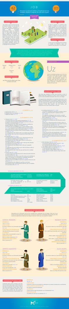 Manos al Cielo             - Infografía sobre el libro de JOB. #infobiblia...
