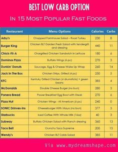 Low Carb options at fast food restaurants