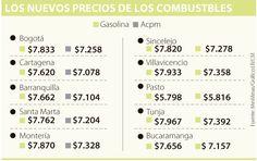 A partir de hoy, el precio referencia de la gasolina subirá $10 Ethanol Fuel, Bucaramanga