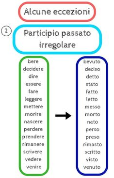 Passato prossimo - Learn the Past tense in Italian by following this lesson Italian Verbs, Italian Grammar, Italian Vocabulary, Italian Phrases, Italian Language, Vocabulary Words, French Grammar, Grammar Rules, Vocabulary Games