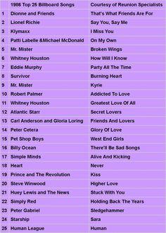 1986 - Top 25 Songs