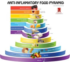 ANTI-INFLAMMATORY FOOD PYRAMID Infographic - If you have unexplained pain in your body, you most likely have inflammation - Inflammation causes pain.  As you eat foods closer to the top of the pyramid, you cause yourself more pain.  I am searching for a reason why the top two are baloney!!!!  =)  It's just sacrilegious!!!!!