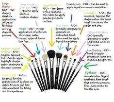Makeup Brushes for Dummies by G3o