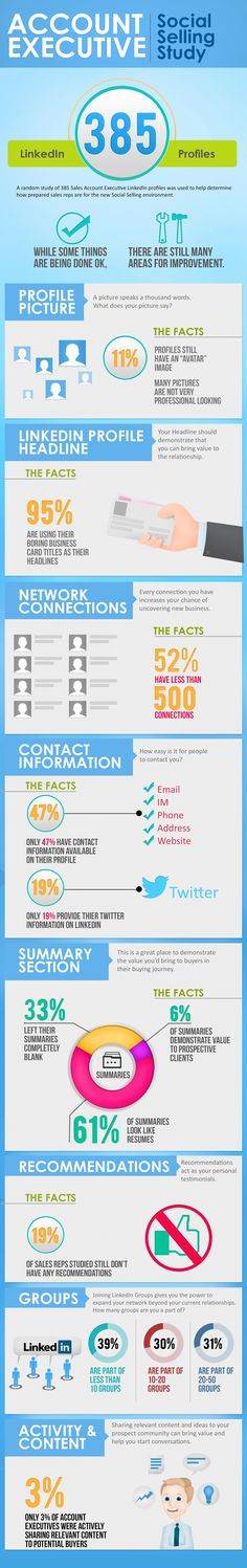 Social Selling Study [infographic] 385 Sales Account Executives on LinkedIn Profiled