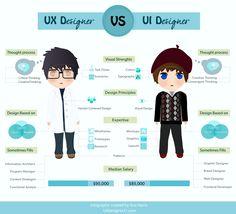 Infographic-UX-vs-UI-designer