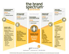 The process of branding demystified and distilled into five basic steps for your business. Think of it as Branding for (Not So) Dummies. Employer Branding, Business Branding, Business Marketing, Marketing Guru, Business Infographics, Marketing Communications, Affiliate Marketing, Business Tips, Marketing Process
