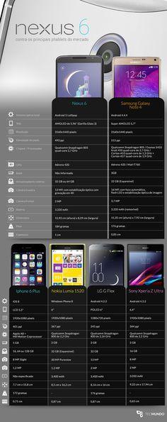 Comparação: Google Nexus 6 contra os principais phablets do mercado Iphone 6, Unlock Iphone, Smartphone, Usb Gadgets, Android Hacks, Samsung, Geek Squad, Google Nexus, Area 51