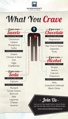Cravings Infographic.. what you crave and what your body is telling you it needs.
