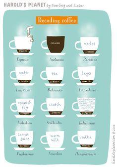 The coffee ... via Harold's Planet