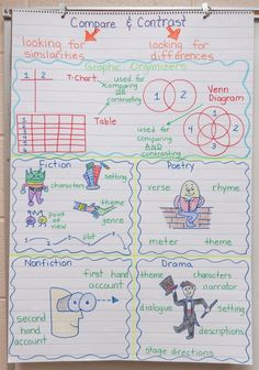 Language Arts Anchor Charts-Compare and Contrast Text Structure Anchor Chart by sabrina Genre Anchor Charts, Reading Anchor Charts, Elementary Teacher, Upper Elementary, Colegio Ideas, 4th Grade Ela, Grade 2, Kindergarten Anchor Charts, Third Grade Reading