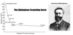 """Science, Psychology, """"The Forgetting Curve"""" by Hermann Ebbinghaus, and """"Mentor Me""""."""