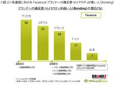市場調査会社カンター・ジャパン、独自の「ブランドピラミッド手法」により世界9カ国でソーシャルメディアのブランド調査実施 -Facebook は、消費者ロイヤリティ獲得において圧倒的優位なブランド - 株式会社 カンター・ジャパンのプレスリリース