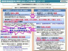 「医療等 ID(仮称)」・「医療等情報中継 DB(仮称)」