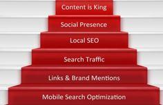 Les stratégies SEO sur le long terme correspondent au choix le plus judicieux sur Google. Aujourd'hui, les tendances SEO pour 2015 placent l'utilisateur au centre de toutes les attentions.