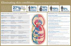 Identifying sluggish elimination Lymphatic System, Circulatory System, Lymph Fluid, Deep Breathing Exercises, Skin Brushing, Skeletal Muscle, Skin Problems, Natural Medicine, Conditioner