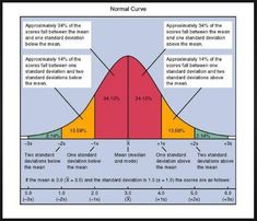 The Normal Distribution Ap Psychology Review, Psychology Notes, Psychology Research, School Psychology, Psychology Facts, Psychology Degree, Statistics Notes, Statistics Help, Normal Distribution Statistics