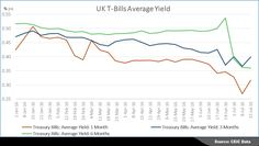 Yield on developed economies' sovereign debt has fallen to unprecedented levels in the past few weeks, since the referendum in the United Kingdom. The global downturn in yield momentum will likely be magnified by Brexit uncertainty and will probably be more pronounced, extending at least to the end of the year.    Read More:  http://spr.ly/6496BIc1I