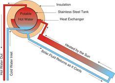 43 Best Hot Water Wood Stove Images Plumbing Water
