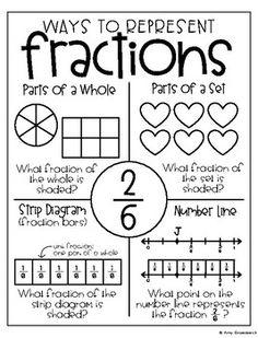Anchor Chart Planogram Vol. 4 – Fractions - Anchor Chart Planogram Vol. 4 – Fractions by Amy Groesbeck 3rd Grade Fractions, Second Grade Math, Math Fractions, Maths, Grade 3, Multiplication, Math For Kids, Fun Math, Math Activities