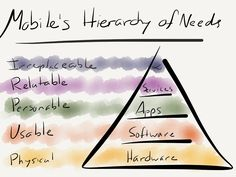 "Mobile's Hierarchy of Needs - illustrates how habit-forming, personal, ""always on"", and mobile tools (aka apps etc) capture the most perceived or real value relative to traditional software and hardware."