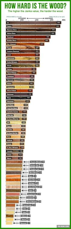 Hard Wood or Soft Wood? This chart tells you what they are. At Vahle we prefer hard wood.