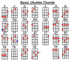 Basic Chords | Discover more best ideas about Ukulele chords