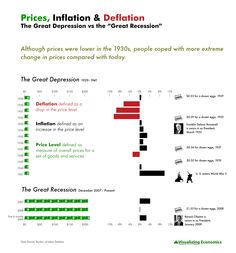 Great Depression vs Great Recession: Prices, Inflation and Deflation