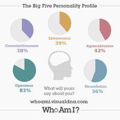I've just created my 'Who Am I?' #personality profile via @VisualDNA. Check it out https://whoami.visualdna.com/?c=uk#feedback/365cb919-c7f7-45d8-8b27-520bceefcef5 or create one for yourself https://whoami.visualdna.com/