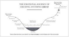 "Tamara McCleary on Twitter: ""#Truth => The emotional journey of creating anything great. #leadership #success via @ValaAfshar https://t.co/k3nKoTZ3Jb"""