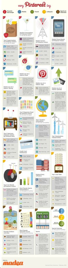 What Are Some Very Pinteresting Facts? #Pinterest #Infographic Internet Marketing Infographics courtesy  #PurposeAdvertising