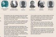 Interactive: faces of foreign fighters in #Syria, #Iraq