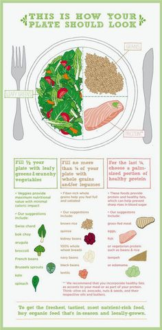 """Ever wondered what the ideal """"healthy plate"""" should look like? Well here it is! We thought this was a great boost for those of you planning to eat healthy this weekend! Enjoy :)"""