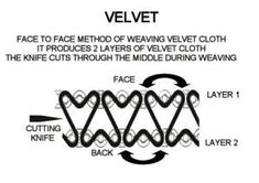 Velvet is a pile fabric. Velvet is most commonly woven as two layers above each others, then cut in the middle. The cut yarn leaves the velvet touch and finish.