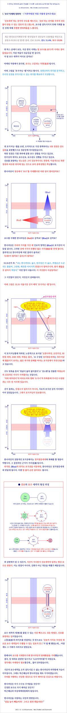 한나라당 정강―'보수' 삭제 件에 대한, 마케팅적인 해석(2012.1)