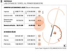 Terpel presentó resultados a junio de 2016 Map, June, Weights, Location Map, Peta, Maps