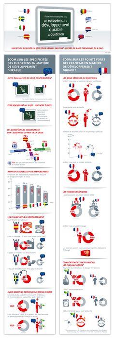 Étude Henkel Habits, les européens et le développement durable au quotidien. Découvrez comment les comportements des européens évoluent quand écologie rime avec économie !  Conscient des changements profonds des consommateurs européens vis-à-vis de leurs dépenses quotidiennes et de leur impact sur l'environnement, Henkel met en œuvre une stratégie de développement durable dont l'objectif est « réaliser plus avec moins ».