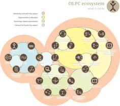 An ecosystem for OLPC