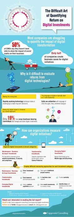 The Difficult Art of Quantifying Return on Digital Investments #DigitalMarketing #Infographic