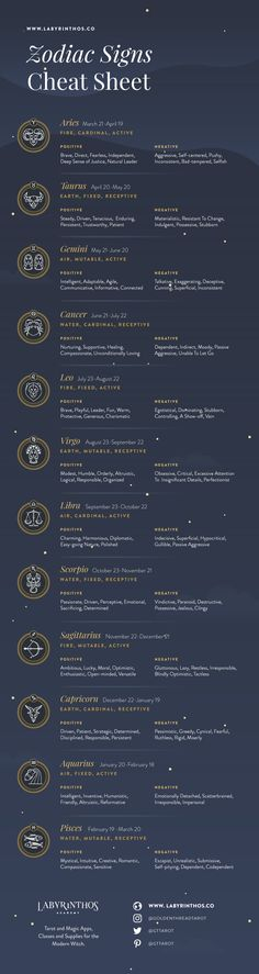 List of 12 Zodiac Signs – Dates, Meanings, Symbols Infographic – List of 12 Zodiac Signs – Dates, Strengths, Weaknesses Zodiac Signs Dates, 12 Zodiac Signs, Astrology Signs, Astrology Dates, Star Signs Libra, Zodiac Sign List, Zodiac Sign Traits, Witches, Spirituality