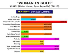 New Full Content Parental Review:  Woman in Gold (http://www.screenit.com/movies/2015/woman_in_gold.html) Drama:  A young American lawyer tries to help an elderly woman regain her family's valuable and famous paintings from an Austrian museum where they've hung for decades after Nazis stole them during WWII. #movies #families #parenting